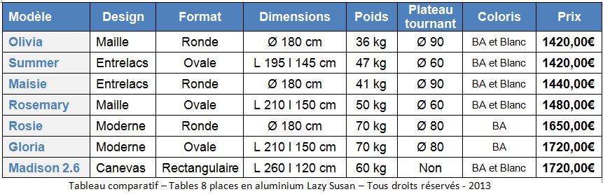 Comparatif tables de jardin 8 personnes le blog de lazy for Table 30 personnes